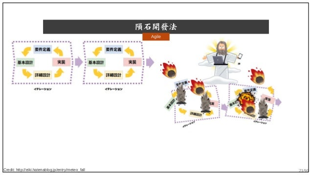 23/90 隕石開發法 Credit: http://eiki.hatenablog.jp/entry/meteo_fall Agile