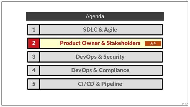 25/90 DevOps & Security3 DevOps & Compliance4 Agenda Product Owner & Stakeholders2 SDLC & Agile1 角色 CI/CD & Pipeline5