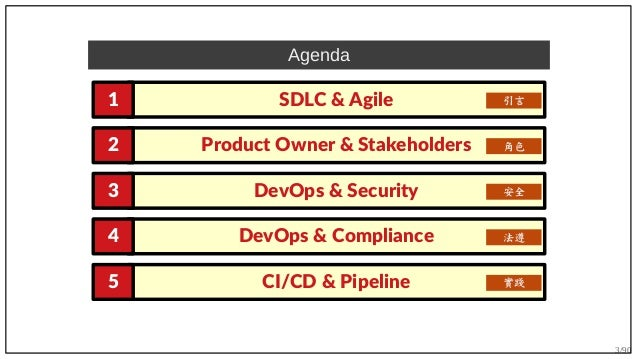 3/90 SDLC & Agile1 Product Owner & Stakeholders2 DevOps & Security3 Agenda 引言 角色 安全 DevOps & Compliance4 法遵 CI/CD & Pipeli...