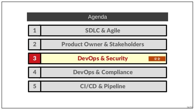 34/90 DevOps & Compliance4 Agenda SDLC & Agile1 DevOps & Security3 Product Owner & Stakeholders2 安全 CI/CD & Pipeline5