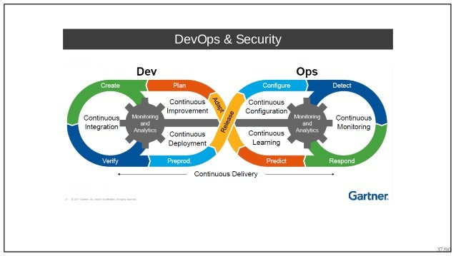 37/90 DevOps & Security