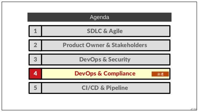 47/90 Agenda SDLC & Agile1 Product Owner & Stakeholders2 DevOps & Compliance4 DevOps & Security3 法遵 CI/CD & Pipeline5