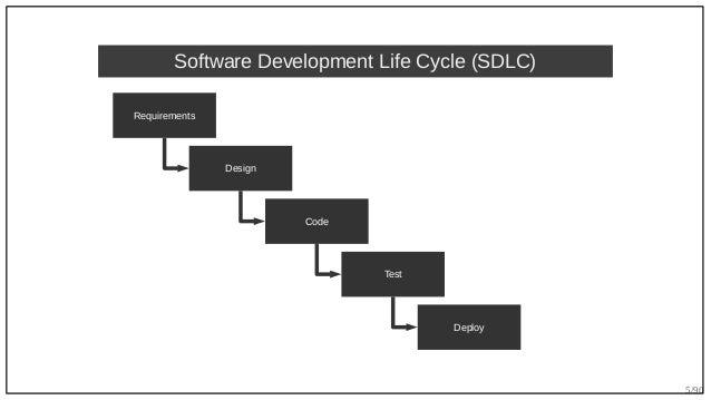 5/90 Requirements Design Code Test Deploy Software Development Life Cycle (SDLC)