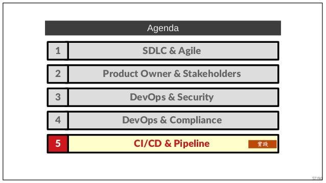 57/90 Agenda SDLC & Agile1 Product Owner & Stakeholders2 DevOps & Security3 CI/CD & Pipeline5 DevOps & Compliance4 實踐