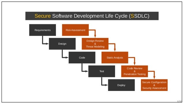 6/90 Requirements Design Code Test Deploy Secure Software Development Life Cycle (SSDLC) Risk Assessment Design Review & T...