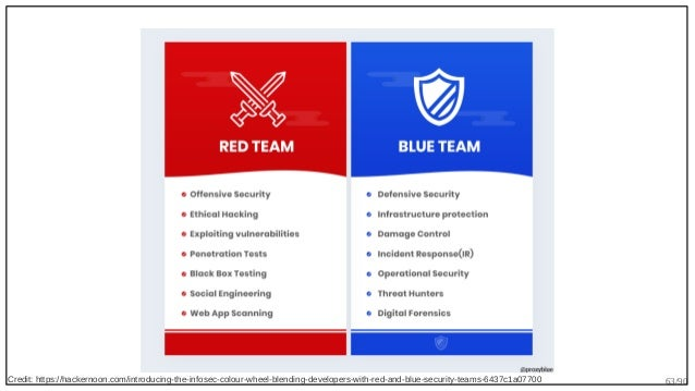 63/90Credit: https://hackernoon.com/introducing-the-infosec-colour-wheel-blending-developers-with-red-and-blue-security-te...