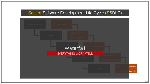 7/90 Requirements Design Code Test Deploy Secure Software Development Life Cycle (SSDLC) Risk Assessment Design Review & T...