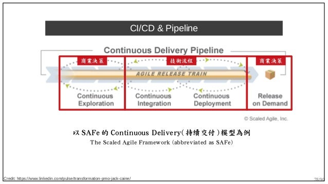 78/90 CI/CD & Pipeline Credit: https://www.linkedin.com/pulse/transformation-pmo-jack-caine/ 以 SAFe 的 Continuous Delivery(...