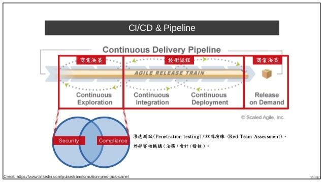 79/90 CI/CD & Pipeline Credit: https://www.linkedin.com/pulse/transformation-pmo-jack-caine/ 商業決策 技術流程 商業決策 ComplianceSecu...