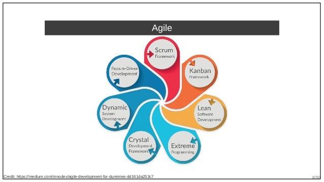 8/90 Agile Credit: https://medium.com/innodev/agile-development-for-dummies-dd161da253c7
