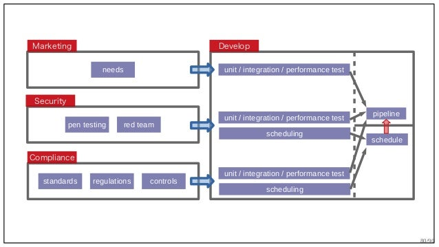80/90 Security Marketing Compliance needs pen testing red team regulations controlsstandards unit / integration / performa...