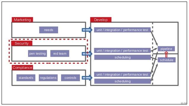 81/90 Security Marketing Compliance Develop needs pen testing red team regulations controlsstandards unit / integration / ...