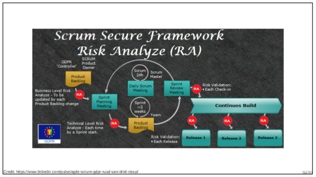 84/90Credit: https://www.linkedin.com/pulse/agile-scrum-gdpr-ruud-van-driel-cissp/