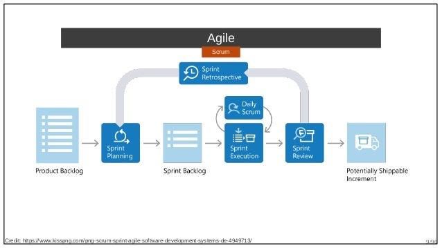 9/90 Agile Credit: https://www.kisspng.com/png-scrum-sprint-agile-software-development-systems-de-4949713/ Scrum