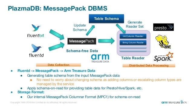 Presto At Arm Treasure Data - 2019 Updates