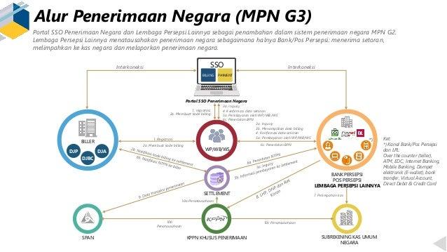 Alur Penerimaan Negara (MPN G3) Ket: *) Kanal Bank/Pos Persepsi dan LPL: Over the counter (teller), ATM, EDC, Internet Ban...
