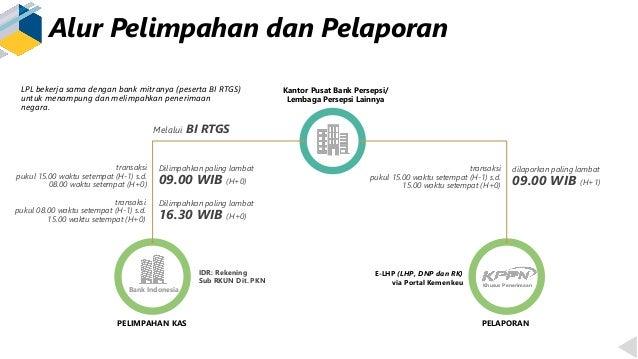 Alur Pelimpahan dan Pelaporan Kantor Pusat Bank Persepsi/ Lembaga Persepsi Lainnya Bank Indonesia IDR: Rekening Sub RKUN D...