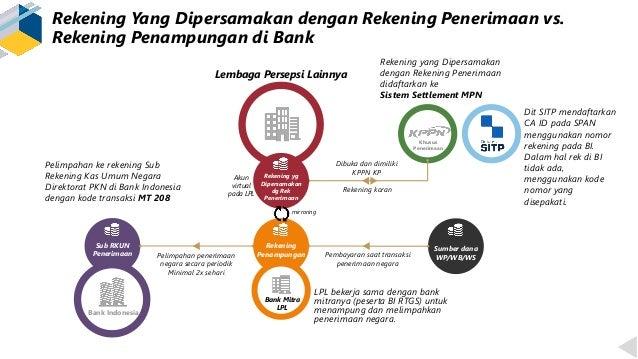Rekening Yang Dipersamakan dengan Rekening Penerimaan vs. Rekening Penampungan di Bank Lembaga Persepsi Lainnya Sub RKUN P...