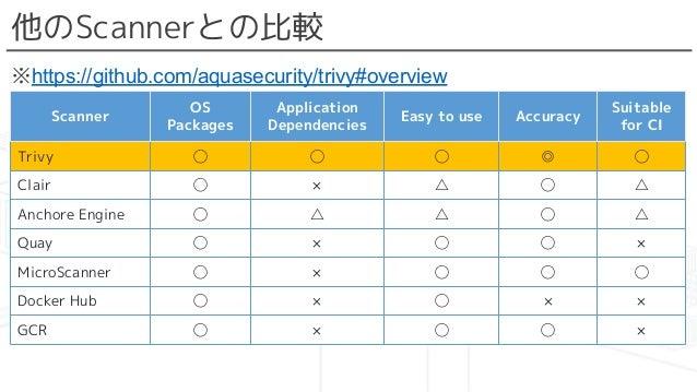 他のScannerとの比較 ※https://github.com/aquasecurity/trivy#overview Scanner OS Packages Application Dependencies Easy to use Acc...