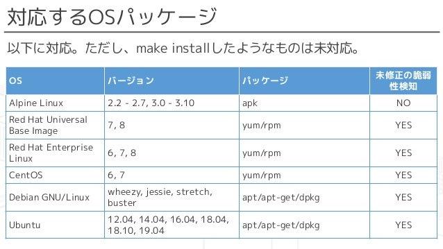 対応するOSパッケージ 以下に対応。ただし、make installしたようなものは未対応。 OS バージョン パッケージ 未修正の脆弱 性検知 Alpine Linux 2.2 - 2.7, 3.0 - 3.10 apk NO Red Hat...