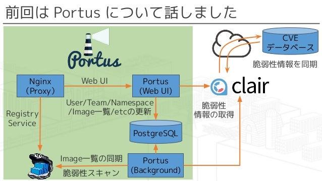前回は Portus について話しました CVE データベース 脆弱性情報を同期 Portus (Web UI) Nginx (Proxy) PostgreSQL Portus (Background) Web UI Registry Serv...