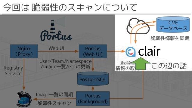 今回は 脆弱性のスキャンについて CVE データベース 脆弱性情報を同期 Portus (Web UI) Nginx (Proxy) PostgreSQL Portus (Background) Web UI Registry Service ...