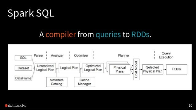 Spark SQL 10 A compiler from queries to RDDs.