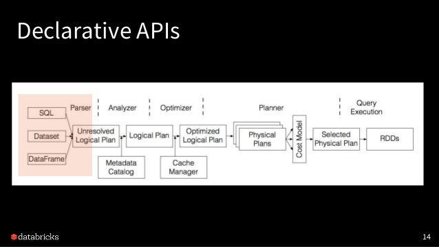 Declarative APIs 14