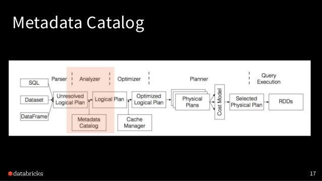 Metadata Catalog 17