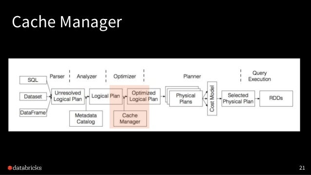 Cache Manager 21