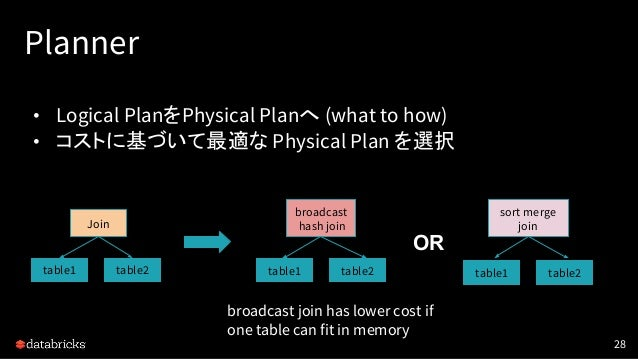 Planner • Logical PlanをPhysical Planへ (what to how) • コストに基づいて最適な Physical Plan を選択 28 table1 table2 Join broadcast hash j...