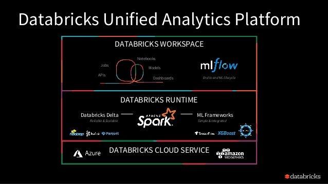 DATABRICKS WORKSPACE Databricks Delta ML Frameworks DATABRICKS CLOUD SERVICE DATABRICKS RUNTIME Reliable & Scalable Simple...