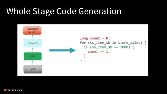 Whole Stage Code Generation
