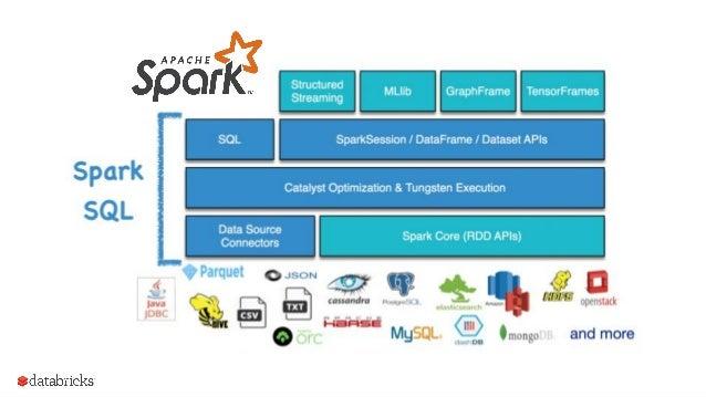 Spark SQL 7