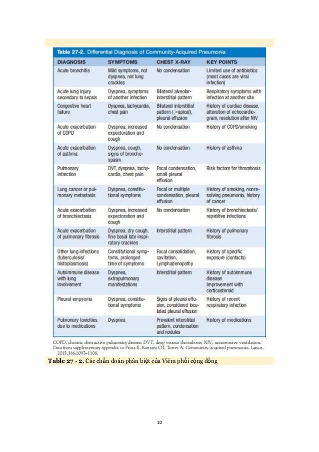 10 Table 27 - 2. Các chẩn đoán phân biệt của Viêm phổi cộng đồng