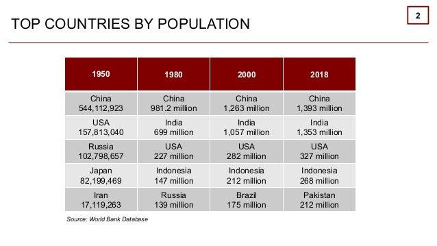 "2019.10.24.Back up data speech: ""GEOPOLITICS: ITS IMPACT ON GLOBAL BUSINESS"" Slide 3"