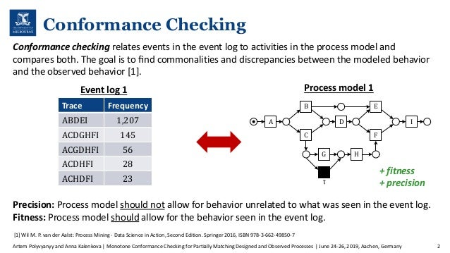 Monotone Conformance Checking for Partially Matching Designed and Observed Processes Slide 2
