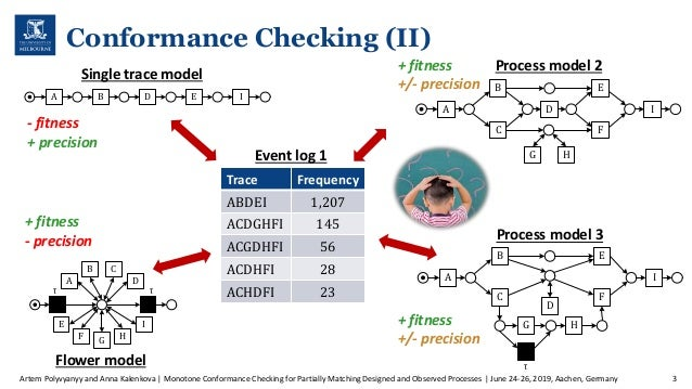 Monotone Conformance Checking for Partially Matching Designed and Observed Processes Slide 3