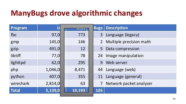 ManyBugs drove algorithmic changes Program LOC Tests Bugs Description fbc 97,000 773 3 Language (legacy) gmp 145,000 146 2...