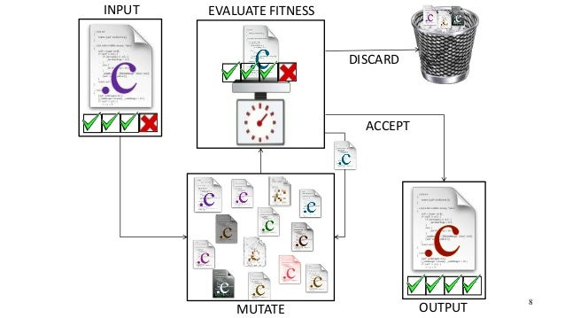 INPUT OUTPUT EVALUATE FITNESS DISCARD ACCEPT MUTATE 8