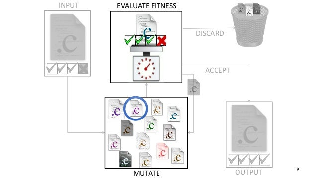 MUTATE DISCARD INPUT EVALUATE FITNESS ACCEPT OUTPUT 9