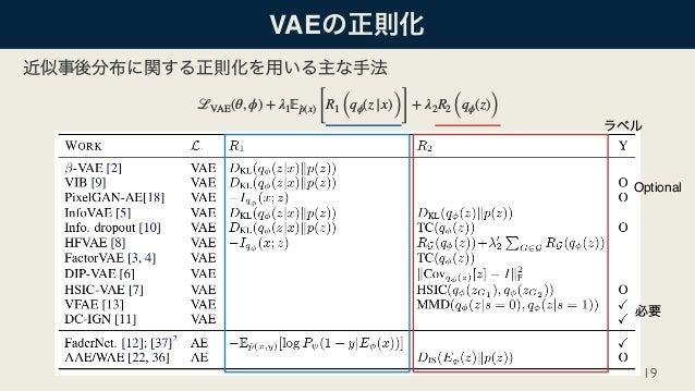 DL輪読会]Recent Advances in Autoencoder-Based Representation