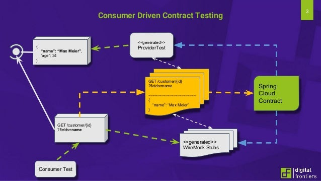 """3 Consumer Driven Contract Testing GET /customer/{id} ?fields=name ------------------------------------ { """"name"""": """"Max Mei..."""