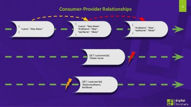 """6 Consumer-Provider Relationships GET /customer/{id} ?fields=name { """"name"""": """"Max Meier"""" } { """"name"""": """"Max Meier"""", """"firstNam..."""