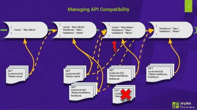 "7 Managing API Compatibility { ""name"": ""Max Meier"" } { ""name"": ""Max Meier"", ""firstName"": ""Max"", ""lastName"": ""Meier"" } { ""f..."