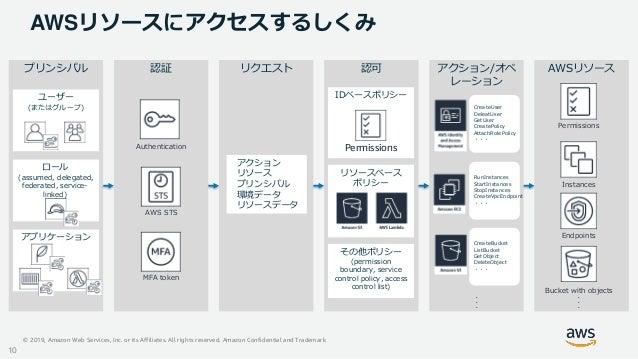 © 2019, Amazon Web Services, Inc. or its Affiliates. All rights reserved. Amazon Confidential and Trademark AWSリソースにアクセスする...