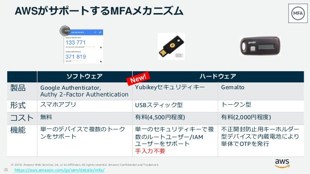 © 2019, Amazon Web Services, Inc. or its Affiliates. All rights reserved. Amazon Confidential and Trademark AWSがサポートするMFAメ...