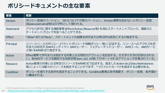 © 2019, Amazon Web Services, Inc. or its Affiliates. All rights reserved. Amazon Confidential and Trademark ポリシードキュメントの主な要...