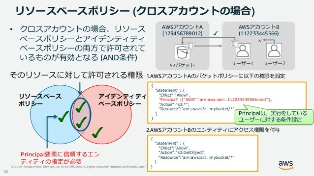 © 2019, Amazon Web Services, Inc. or its Affiliates. All rights reserved. Amazon Confidential and Trademark リソースベースポリシー (ク...