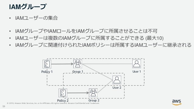 © 2019, Amazon Web Services, Inc. or its Affiliates. All rights reserved. Amazon Confidential and Trademark IAMグループ • IAMユ...